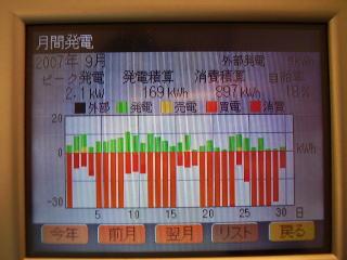9月分発電量グラフ