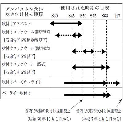 shiyoujiki(アスベスト