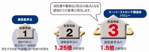耐震等級3の家