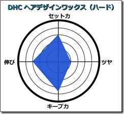 DHCハード