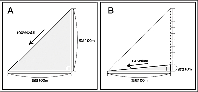 斜度を表す%の紹介図