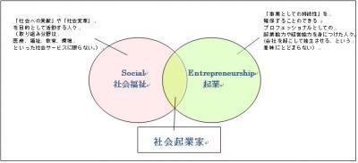 社会起業とは