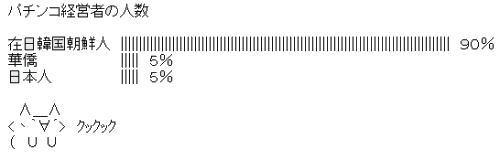 パチンコ経営者の人数