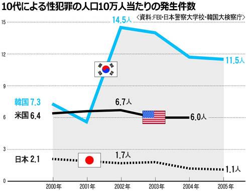 韓国の性犯罪グラフ