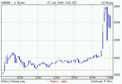 2009年2月27日 ドル-ウォン チャート