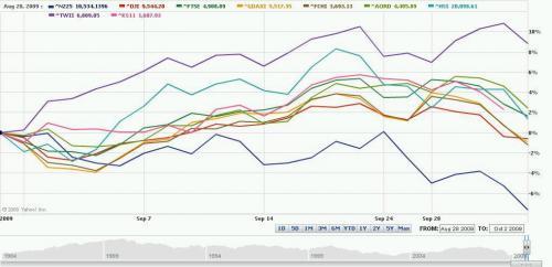 株価指数比較2