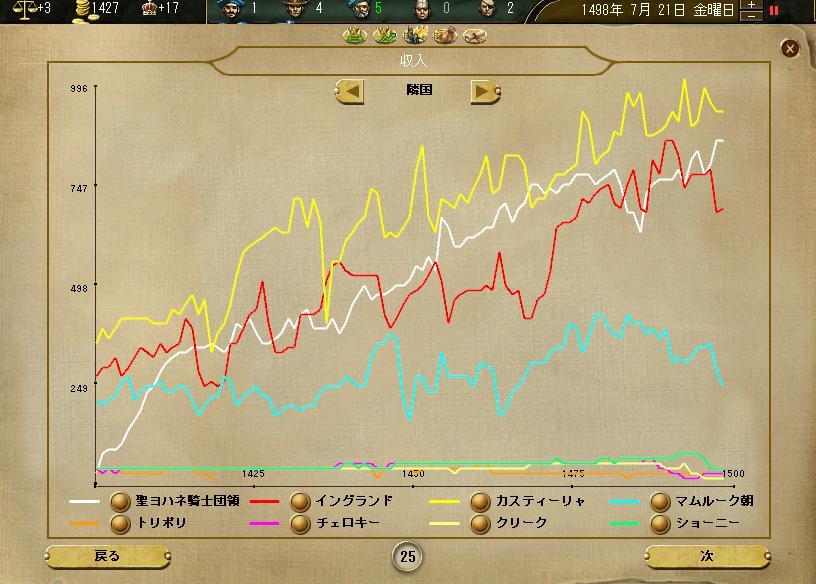 ヨハネ1490年代の収入