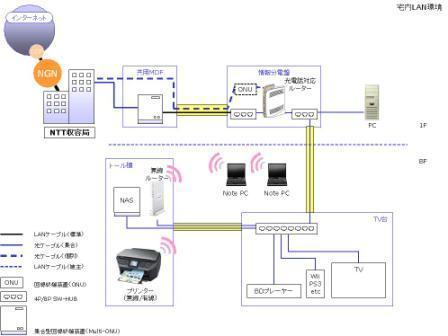 宅内LAN環境図