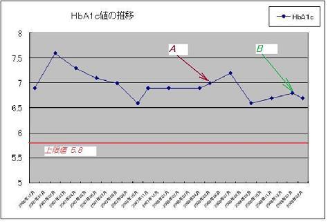 HbA1c 20090212
