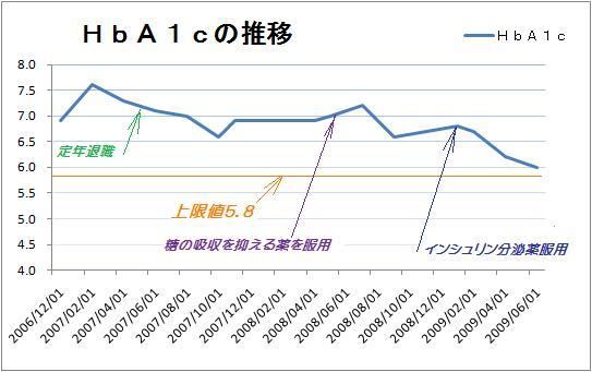 HbA1cの推移