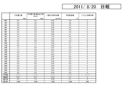集計 2011.8.20
