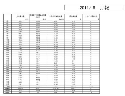 集計 2011.8.31