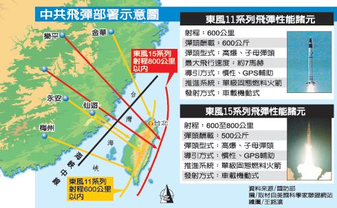 Image result for 台湾に1000発以上のミサイルが向けられている