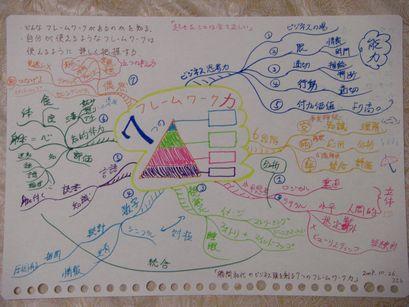 7つのフレームワーク力