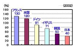 s-世界の自給率世界の自給率