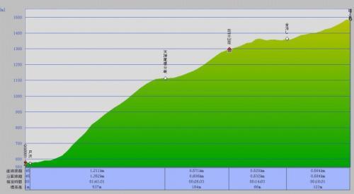 081106コースグラフ