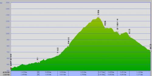 県民の森・鍋割山・雨山橋 グラフ