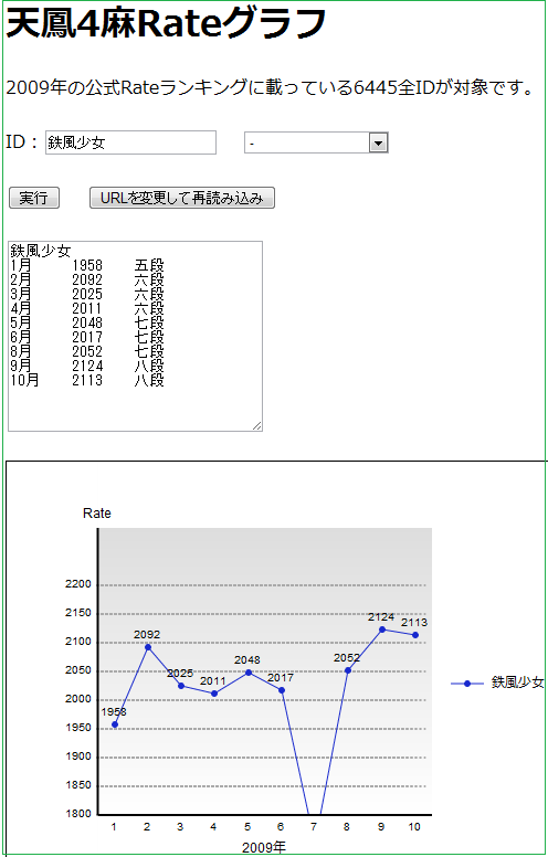 20091029_rategraph.png