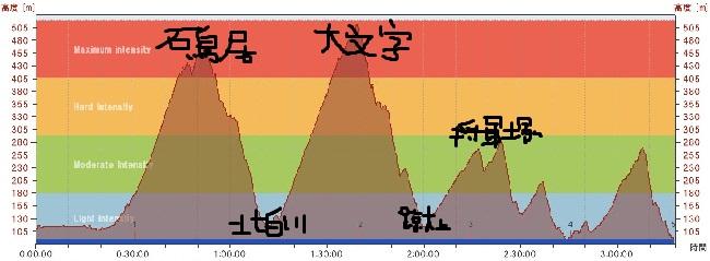 東山36峰高低図