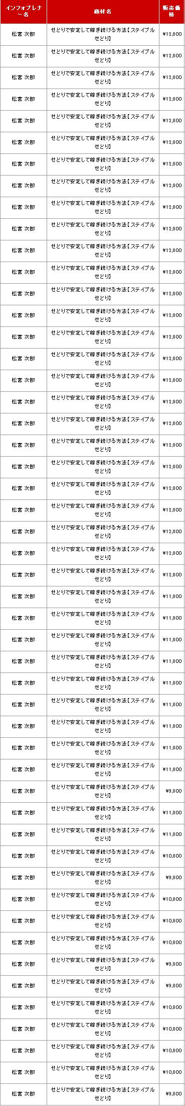 ステイブルせどり売2011.10
