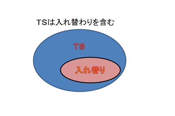 TSは入れ替わりを含む