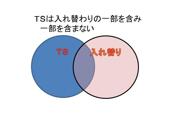 TSは入れ替わりの一部を含み一部を含まない