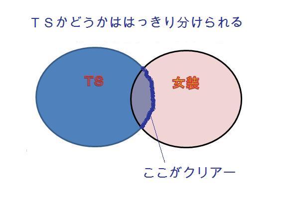 TSかどうかははっきり分けられる。