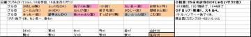 日曜くじ参加グル54_20080113.JPG