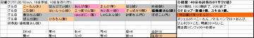 日曜くじ参加グル57_20080203.JPG