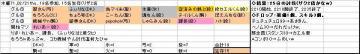 木曜くじ参加グル71_20080221.JPG