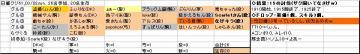 日曜くじ参加グル61_20080302.JPG