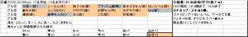 日曜くじ参加グル62_20080309.JPG