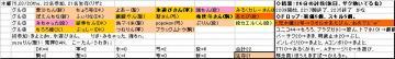 木曜くじ参加グル75_20080320.JPG