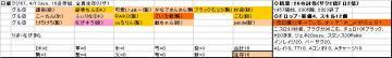 日曜くじ参加グル67、20080413.JPG