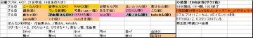 日曜くじ参加グル69、20080427.JPG