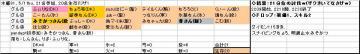 木曜くじ参加グル81、20080501.JPG