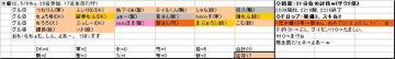 木曜くじ参加グル82、20080508.JPG