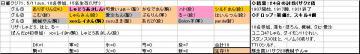 日曜くじ参加グル71、20080511.JPG