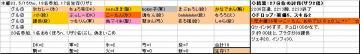 木曜くじ参加グル83、20080515.JPG