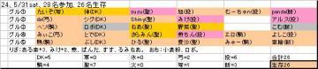 ホンテ面子24、20080531sat.JPG