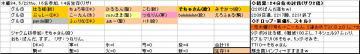 木曜くじ参加グル84、20080522.JPG