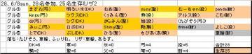 ホンテ面子28、20080608sun