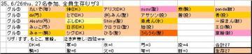 ホンテ面子35、20080626thu.JPG