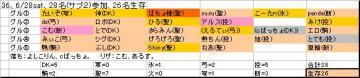 ホンテ面子36、20080628sat.JPG