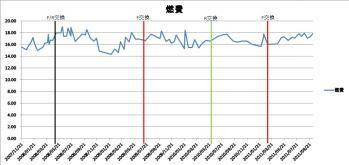 20111022_グラフ