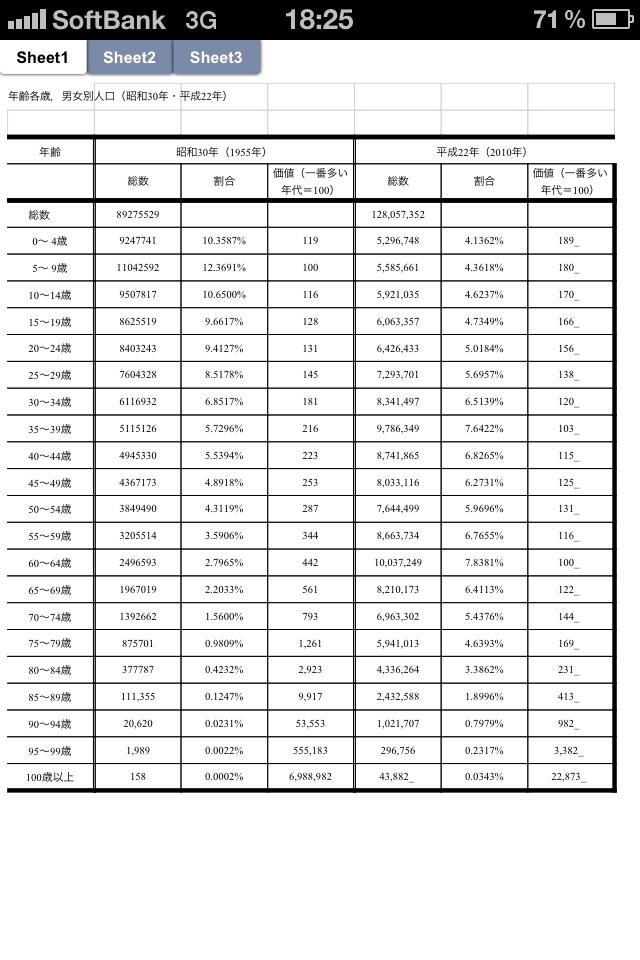 人口統計 昭和30年・平成22年