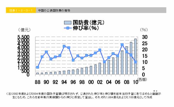 中国の国防費の伸び率