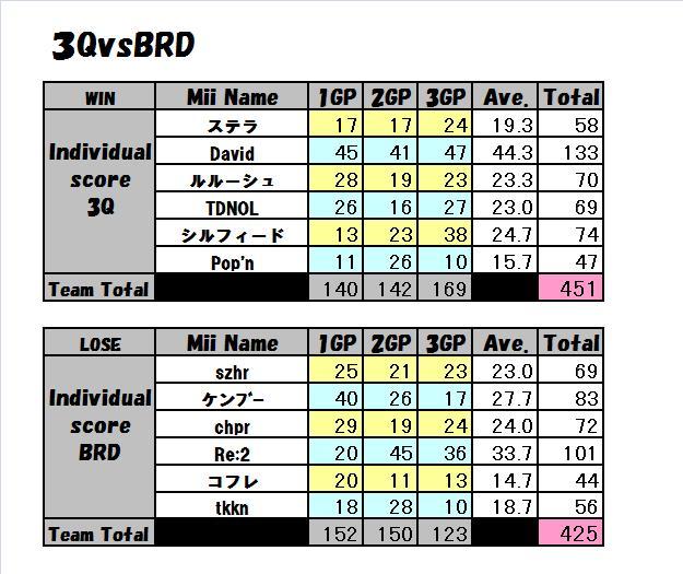 3Q vs BRD