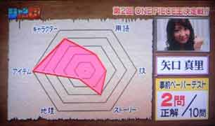矢口さんペーパーテストの結果…2点。