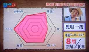 児嶋さんペーパーテストの結果…8点。